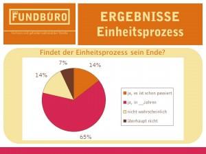 Umfrage Ergebnisse